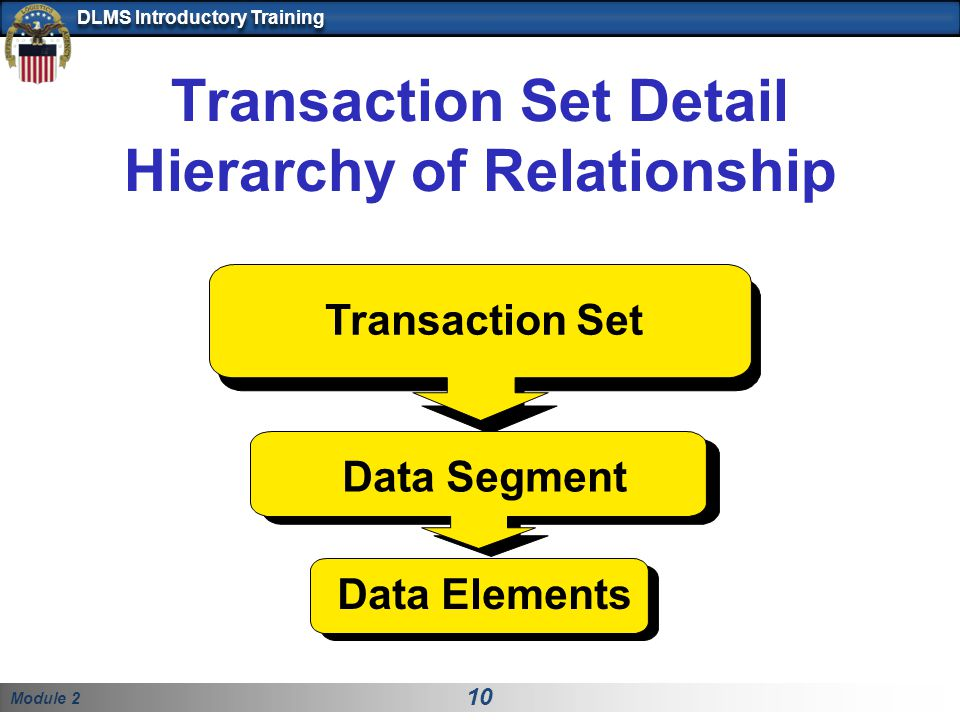 Transaction Set Detail Hierarchy of Relationship