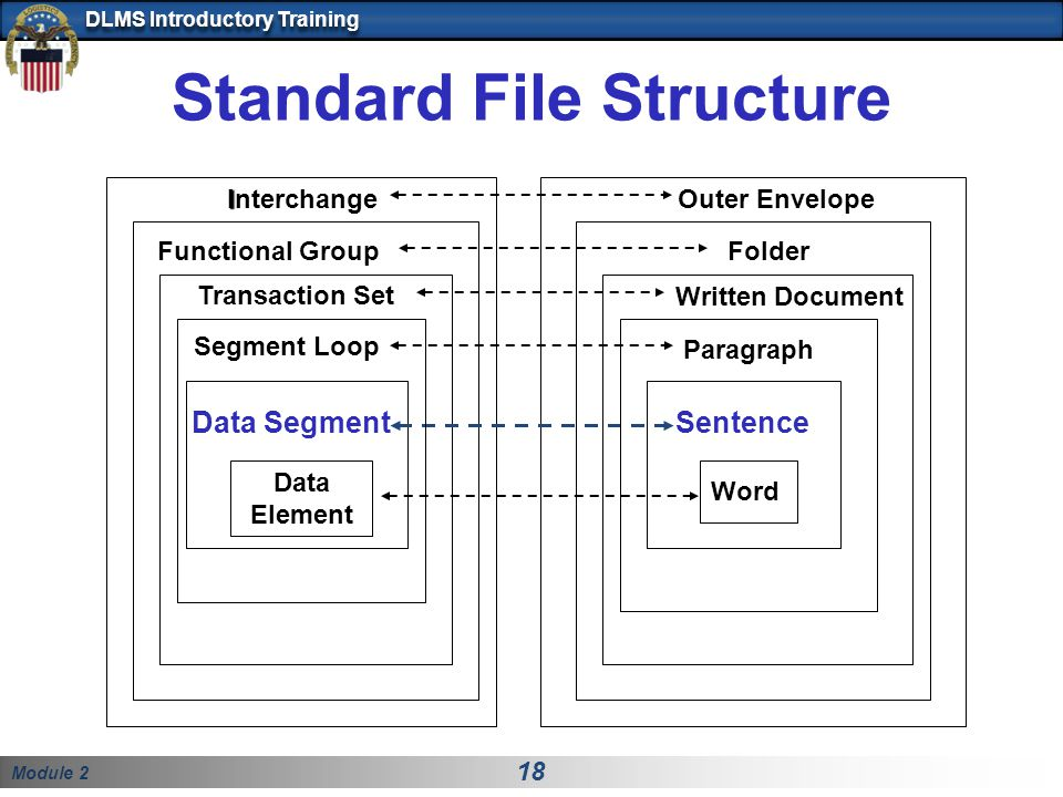 Standard File Structure