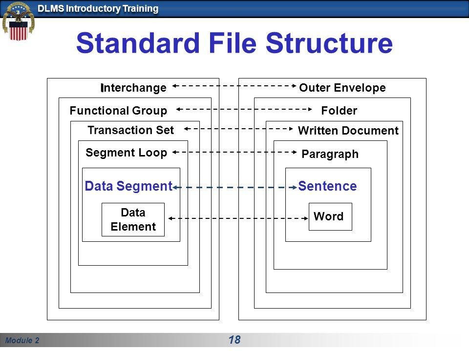 Standard File Structure