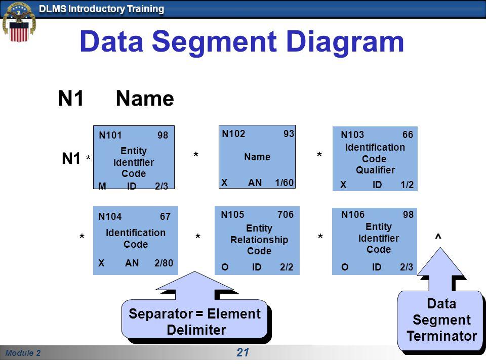 Data Segment Terminator