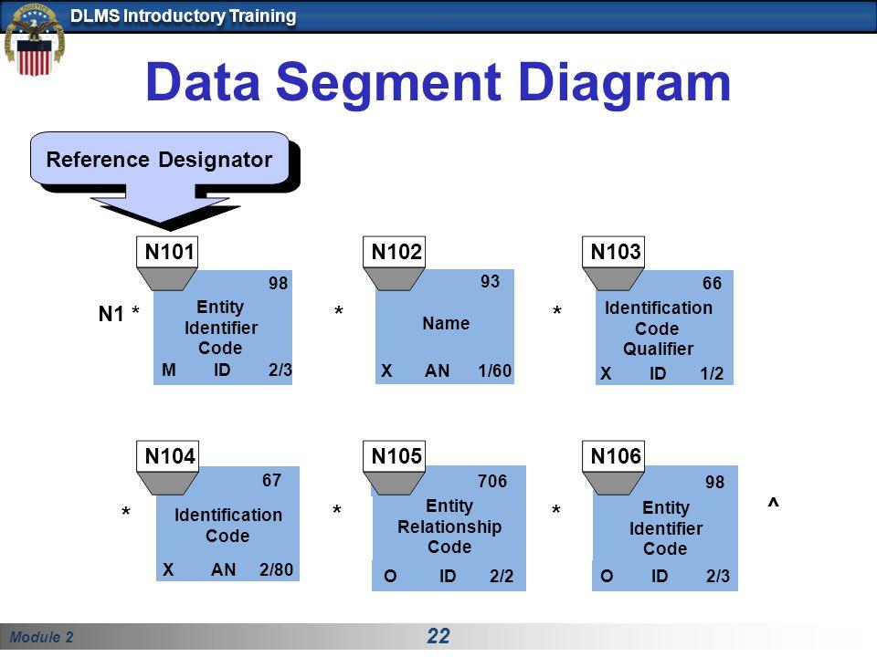 Data Segment Diagram * * * * ^ * Reference Designator N101 N102 N103