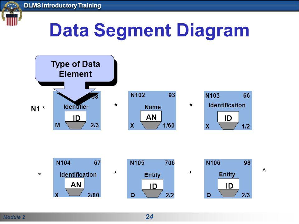 Data Segment Diagram Type of Data Element * * ^ * * * N1 * ID AN ID AN