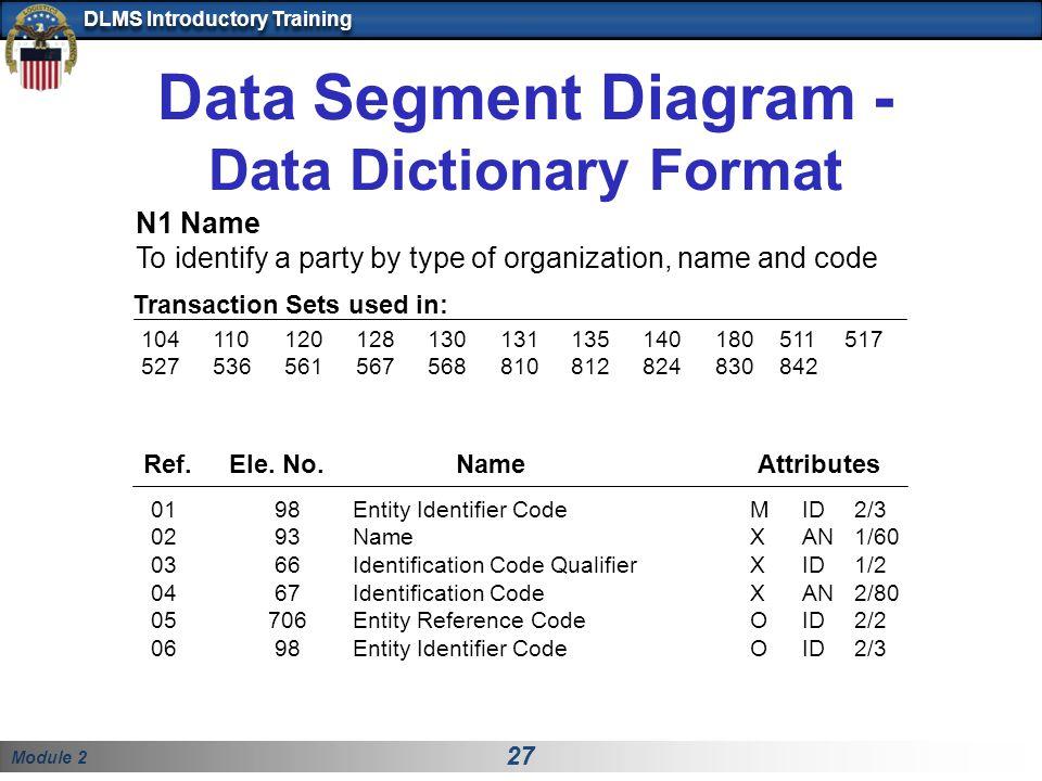 Data Segment Diagram - Data Dictionary Format