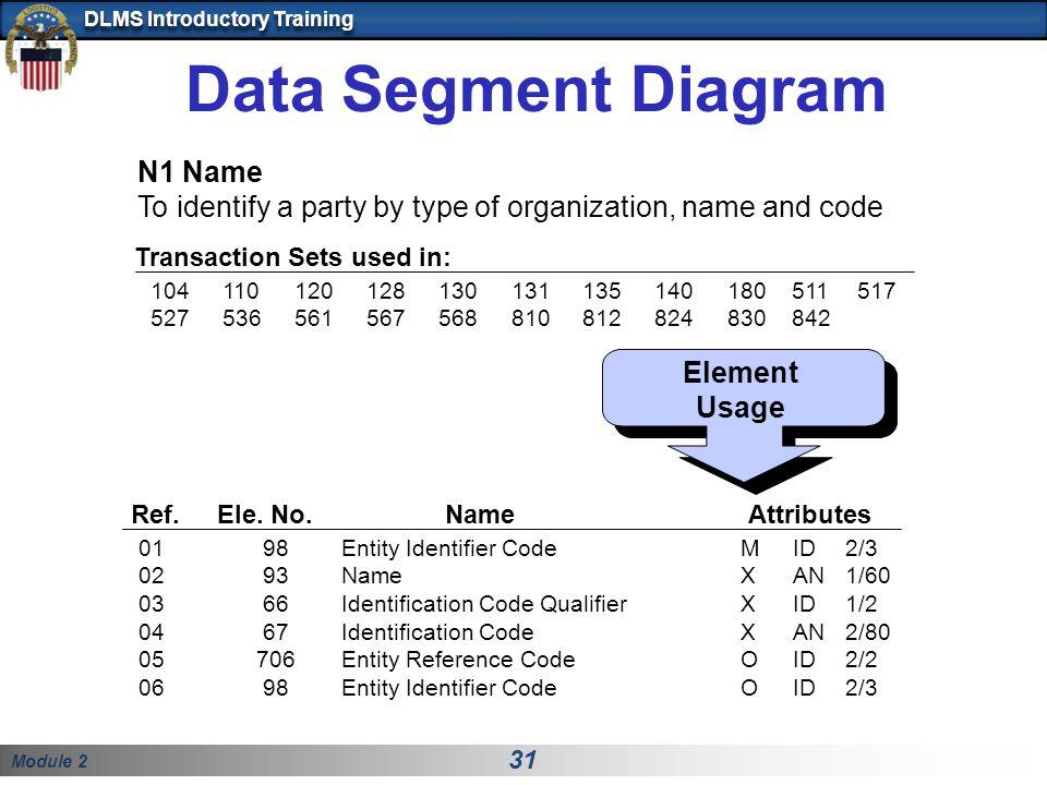 Data Segment Diagram N1 Name