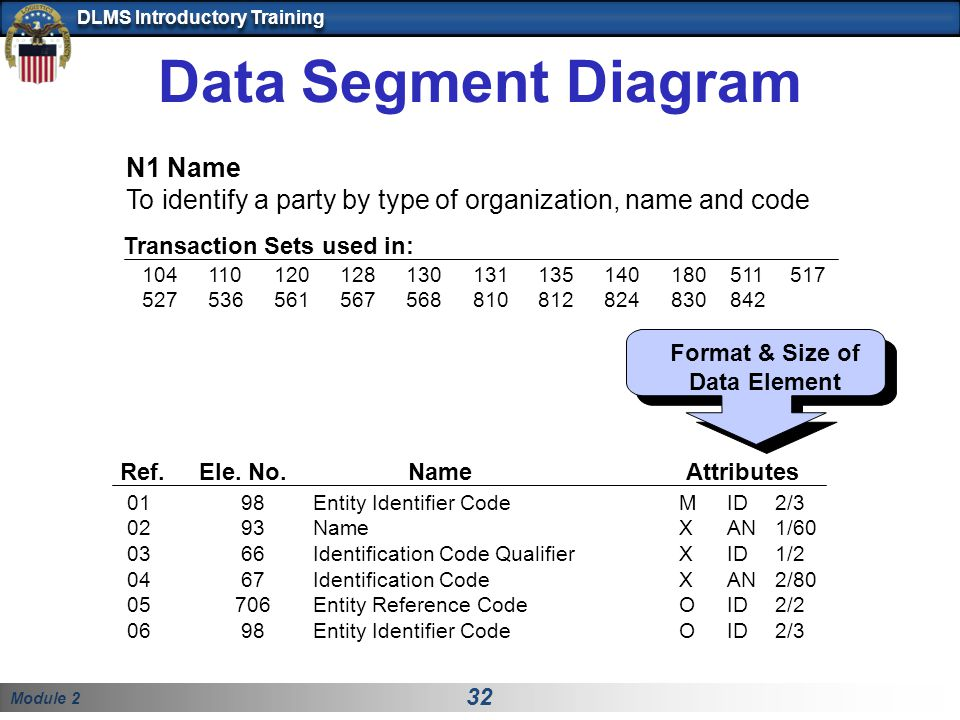 Format & Size of Data Element