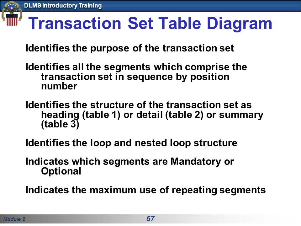 Transaction Set Table Diagram