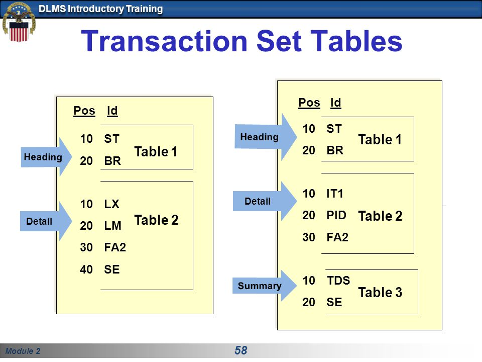 Transaction Set Tables