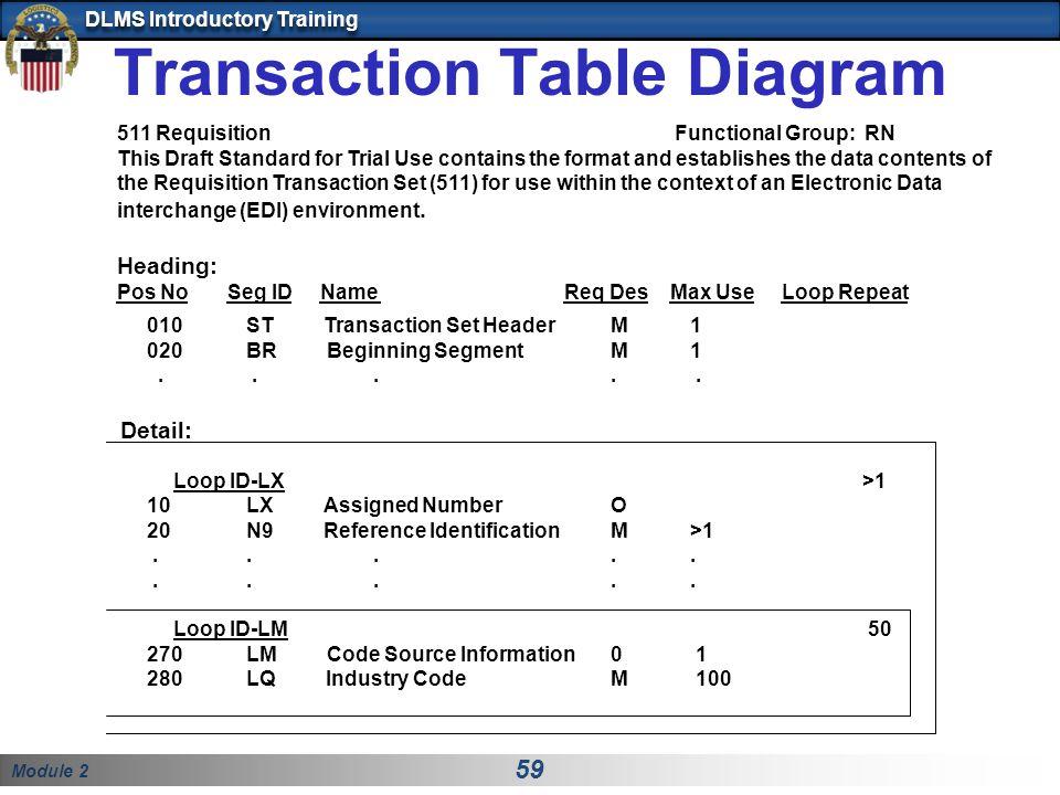 Transaction Table Diagram
