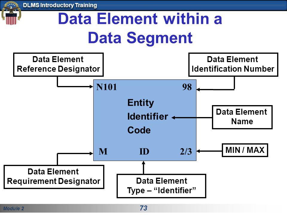 Data Element within a Data Segment