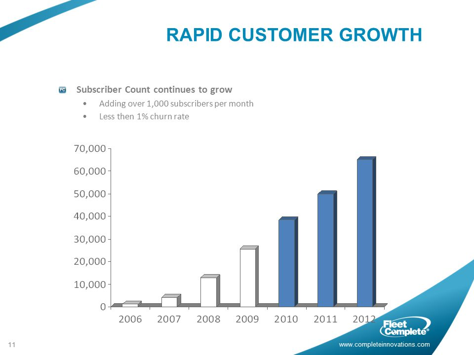 RAPID CUSTOMER GROWTH Subscriber Count continues to grow