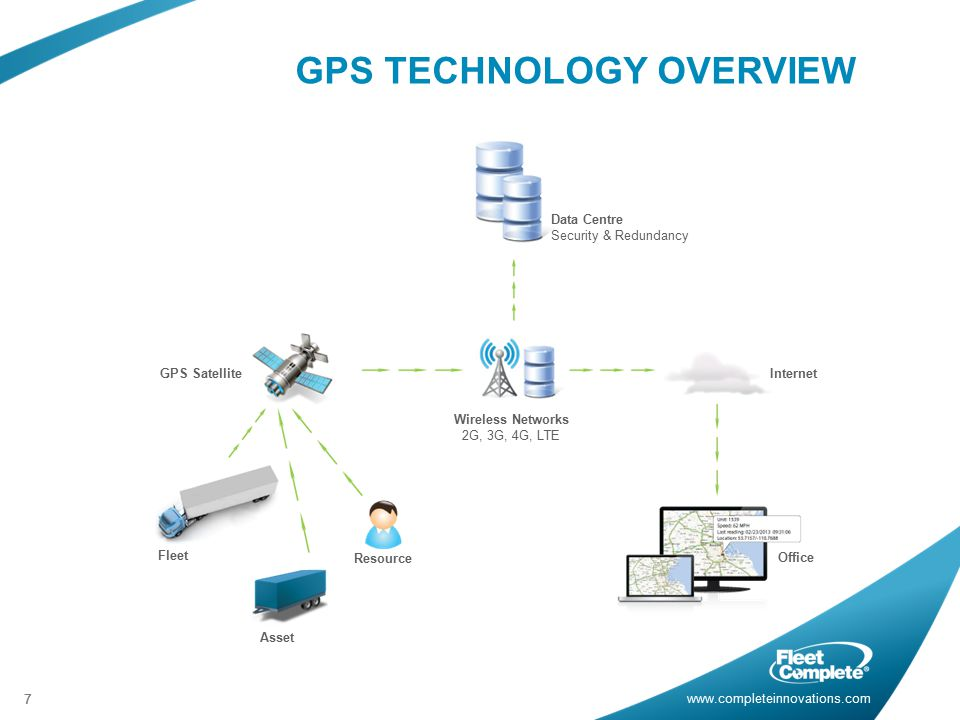 GPS TECHNOLOGY OVERVIEW