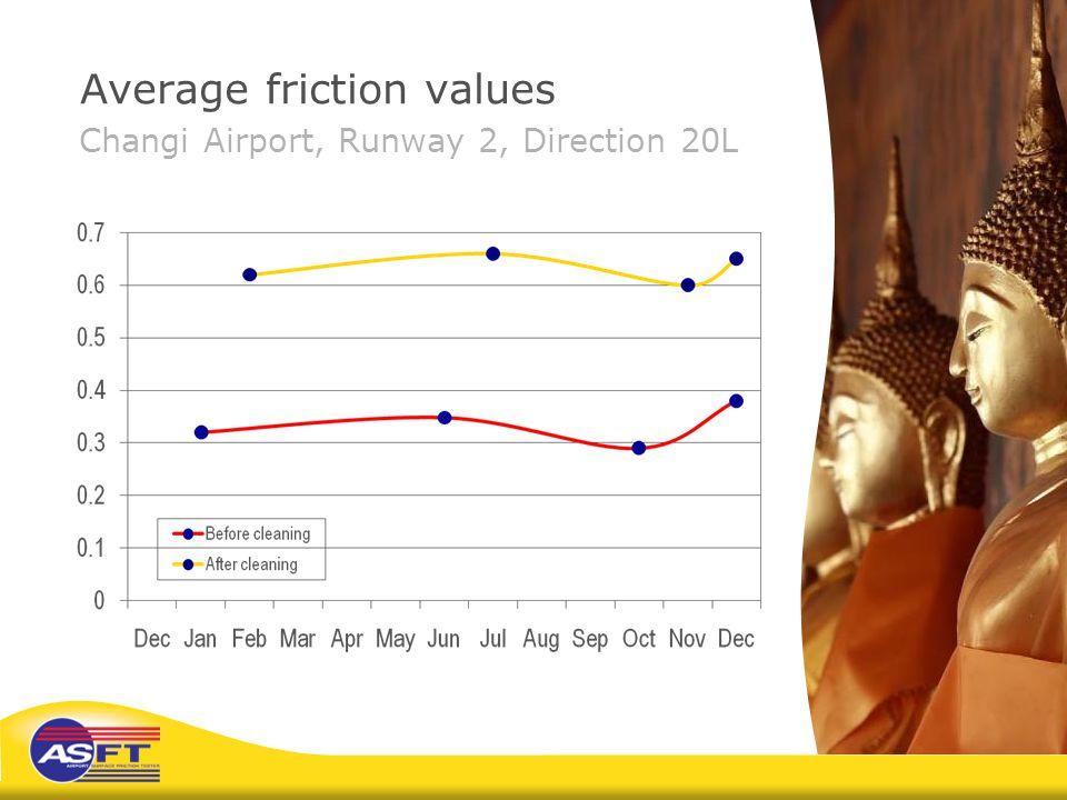 Average friction values