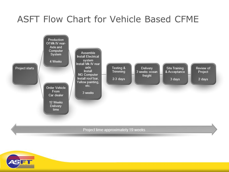 ASFT Flow Chart for Vehicle Based CFME