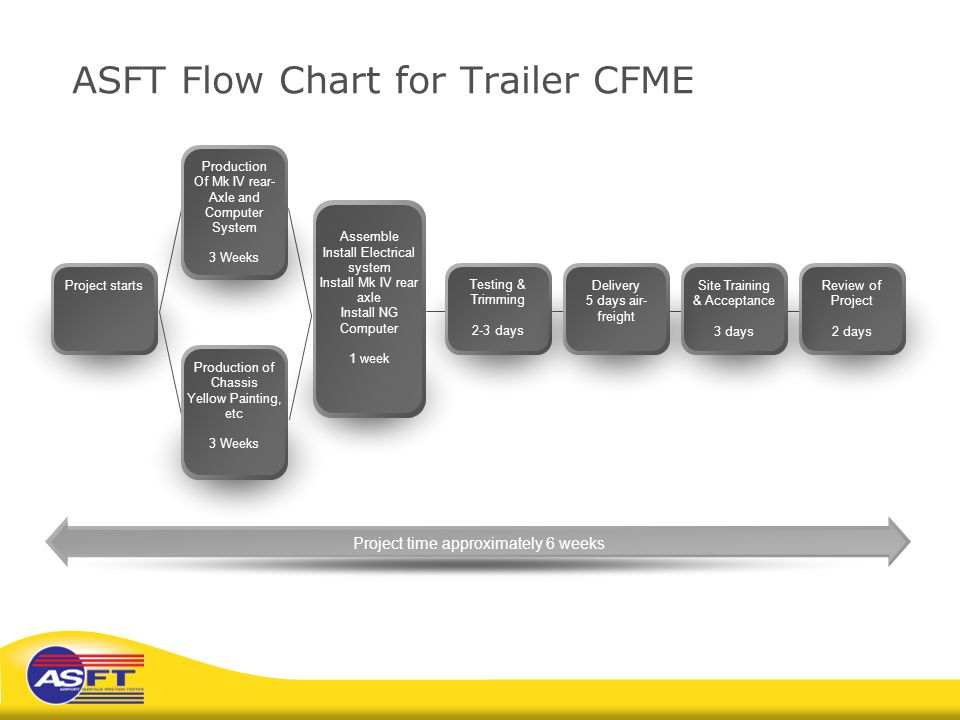 ASFT Flow Chart for Trailer CFME