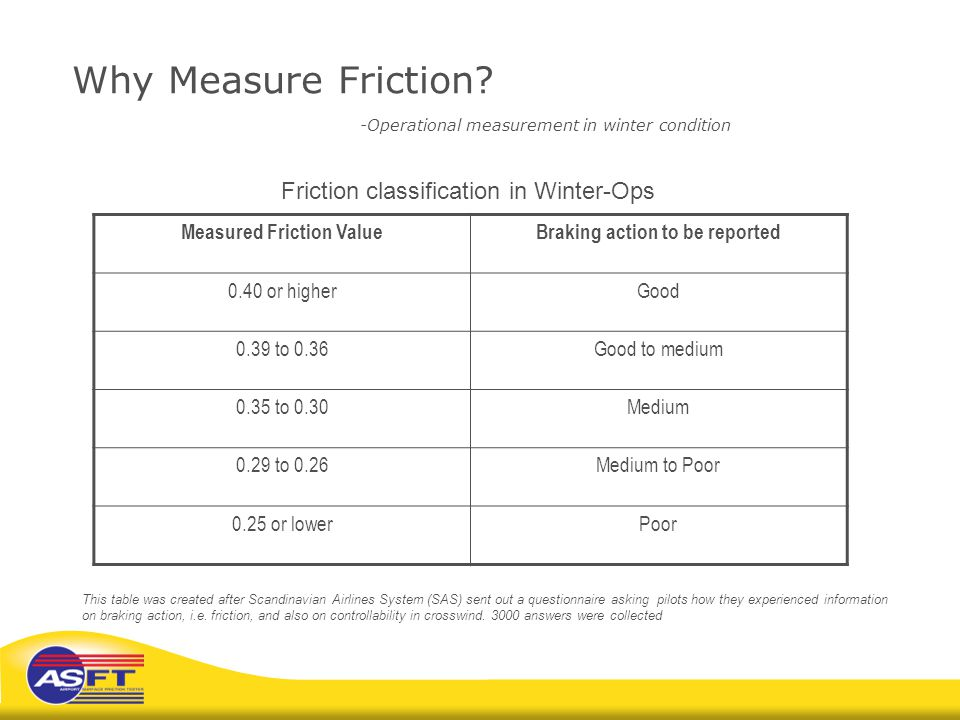 Why Measure Friction -Operational measurement in winter condition