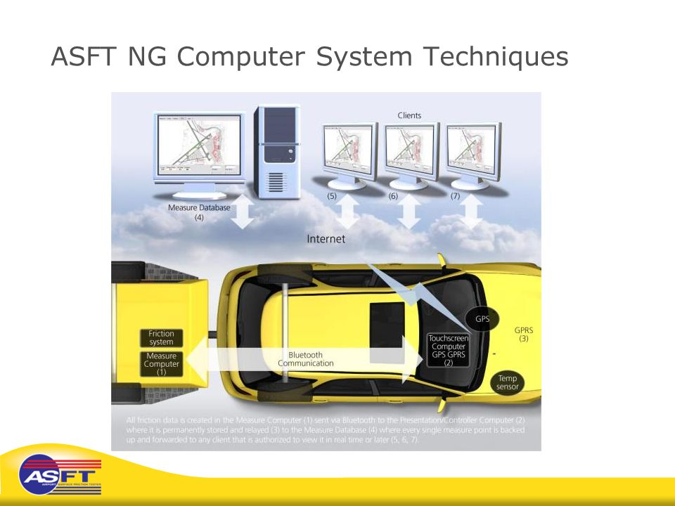 ASFT NG Computer System Techniques