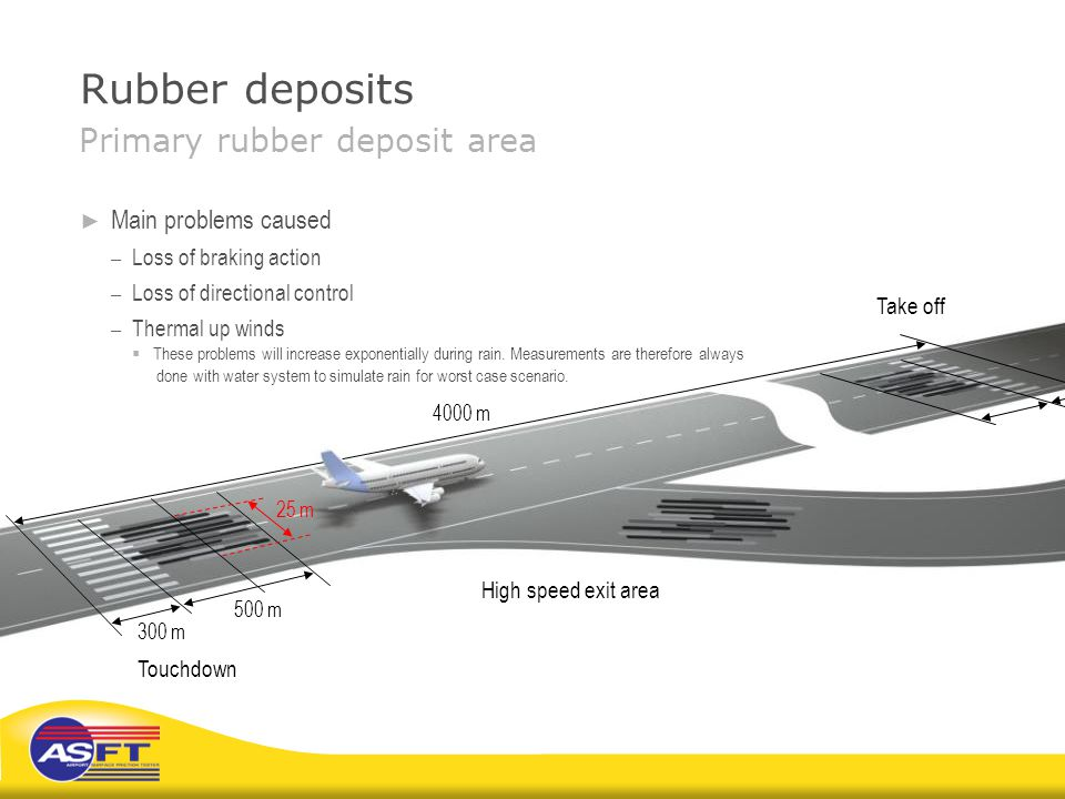 Rubber deposits Primary rubber deposit area Main problems caused