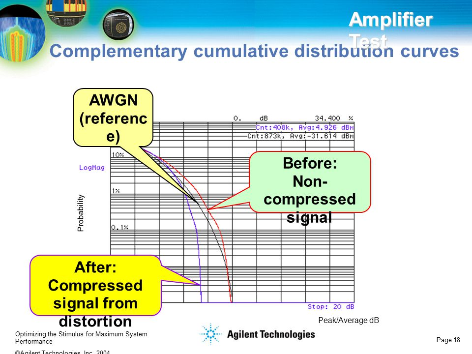 Before: Non-compressed signal After: Compressed signal from distortion