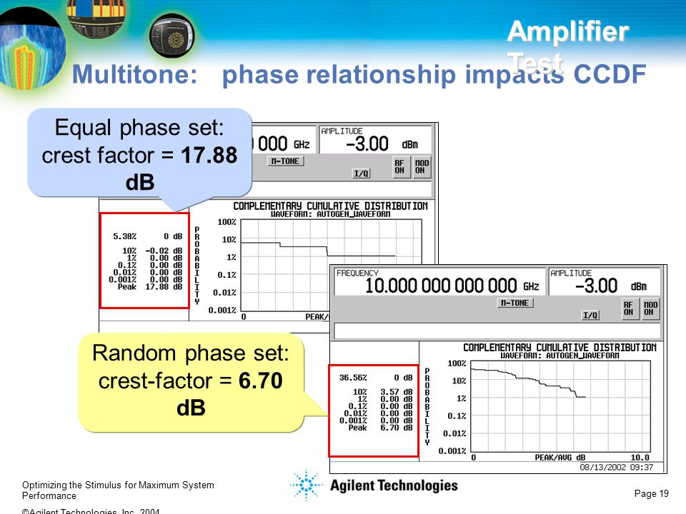 Amplifier Test Multitone: phase relationship impacts CCDF