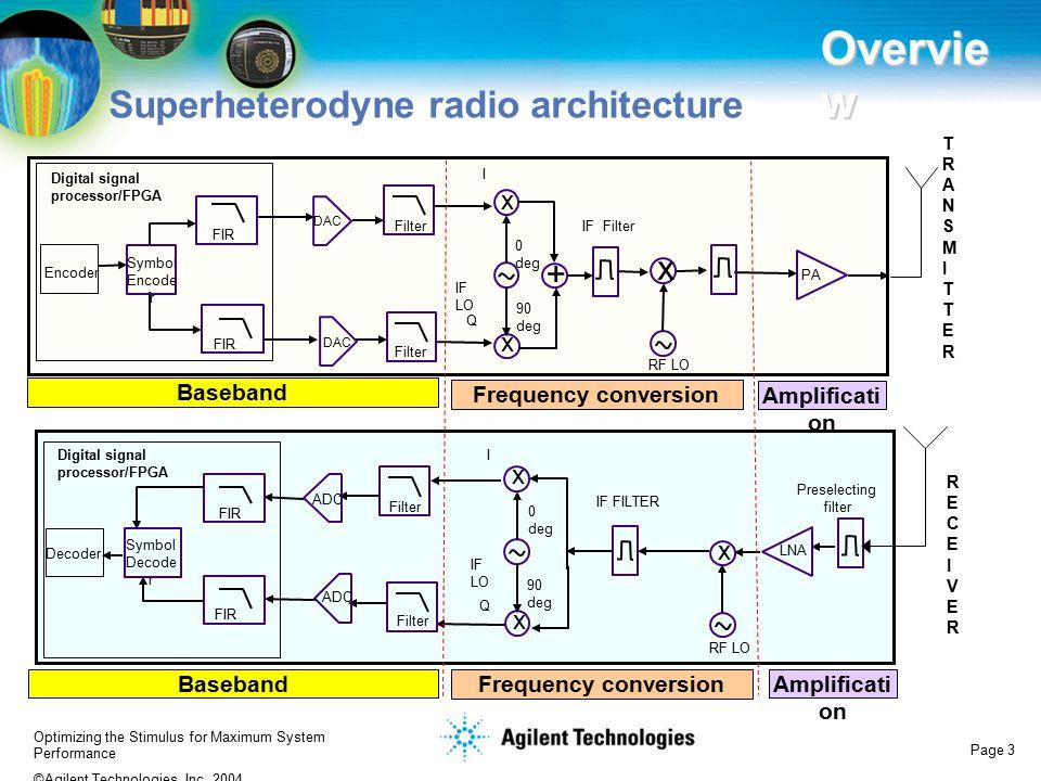 Overview Superheterodyne radio architecture x + x x x x x Baseband