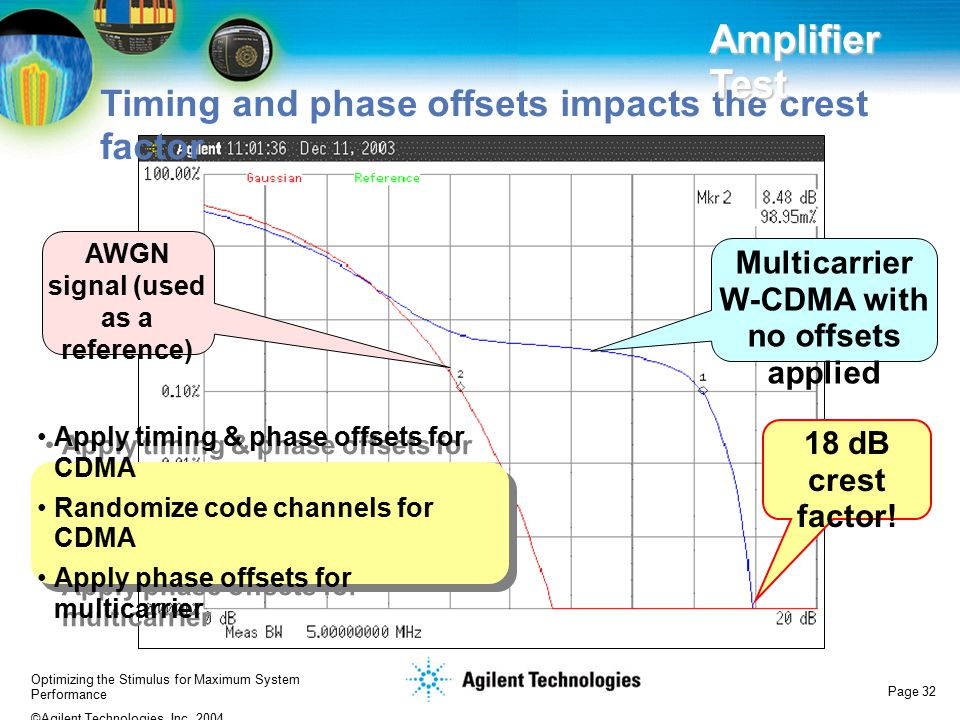 Amplifier Test Timing and phase offsets impacts the crest factor