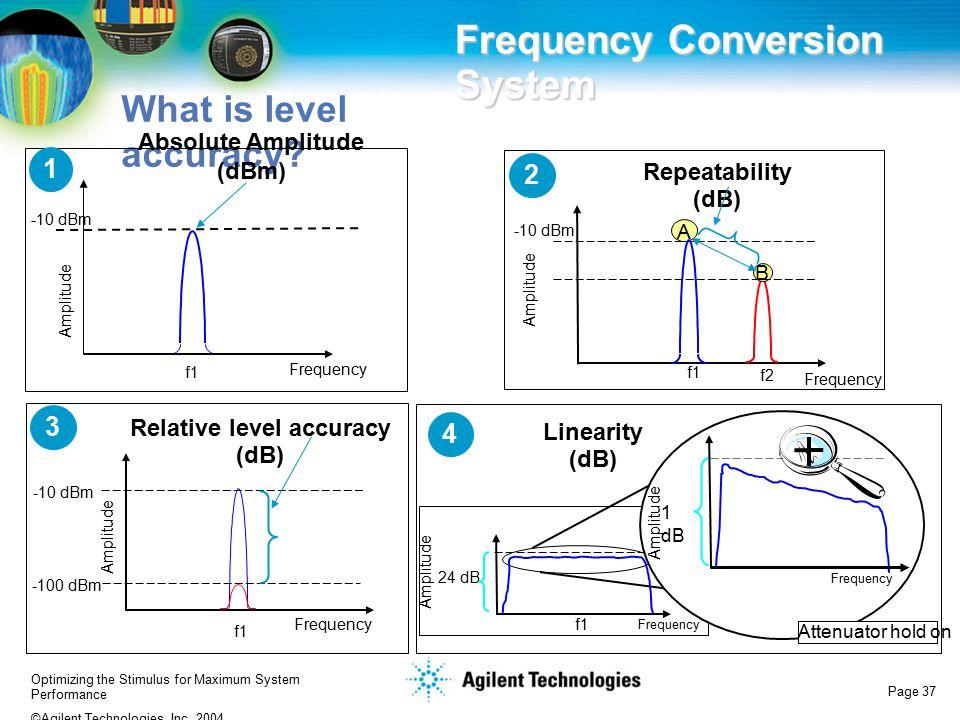 Absolute Amplitude (dBm) Relative level accuracy (dB)