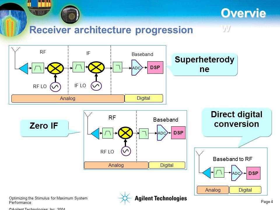 Direct digital conversion