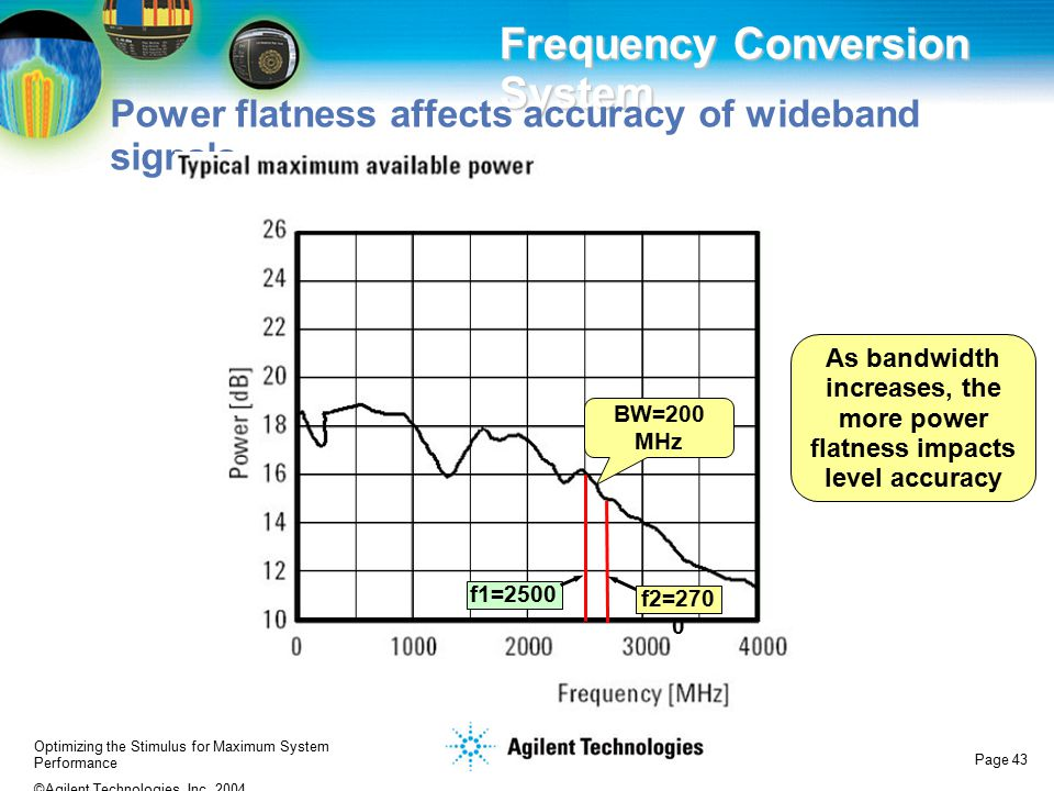 As bandwidth increases, the more power flatness impacts level accuracy