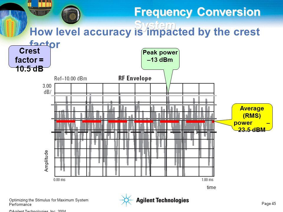 Average (RMS) power –23.5 dBM