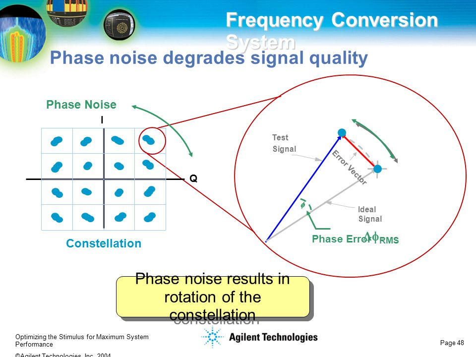 Phase noise results in rotation of the constellation