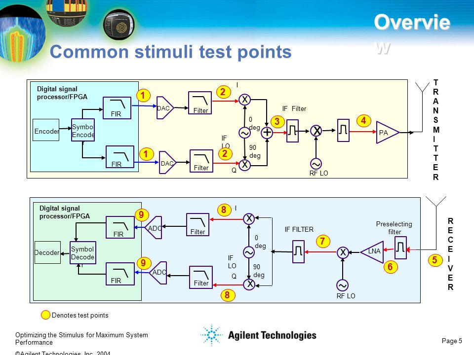 Overview Common stimuli test points x + x x x x x 2 1 3 4 1 2 8 9 7 5
