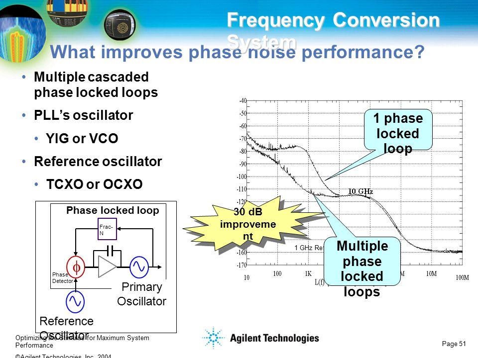 Multiple phase locked loops