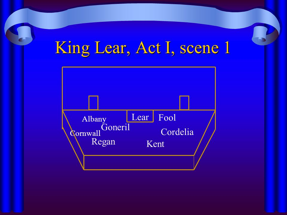 King Lear, Act I, scene 1 Lear Fool Goneril Cordelia Regan Kent Albany