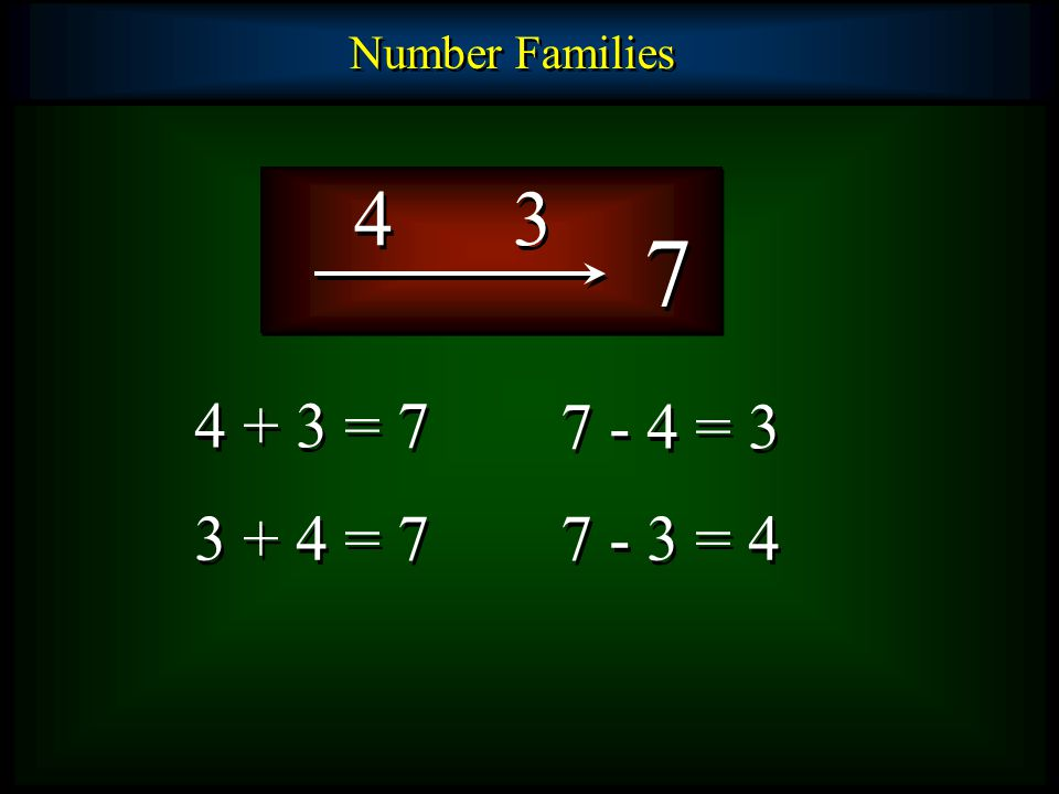 Number Families 4 3 7 4 + 3 = 7 3 + 4 = 7 7 - 3 = 4 7 - 4 = 3