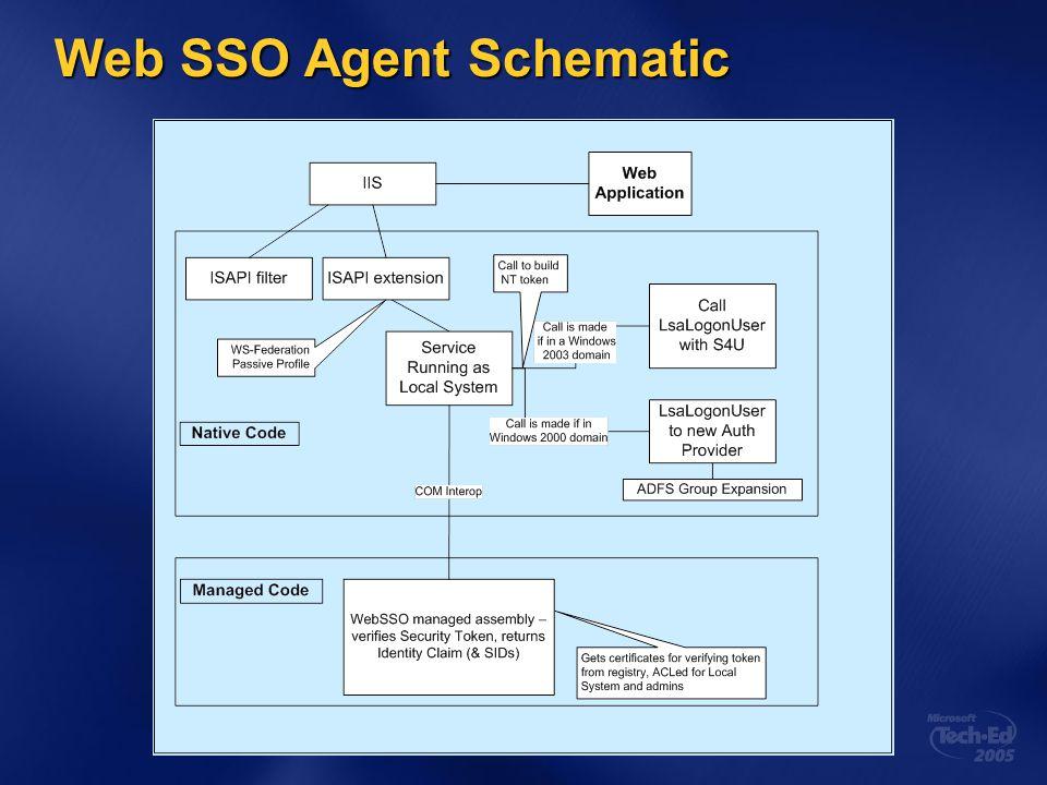 Web SSO Agent Schematic