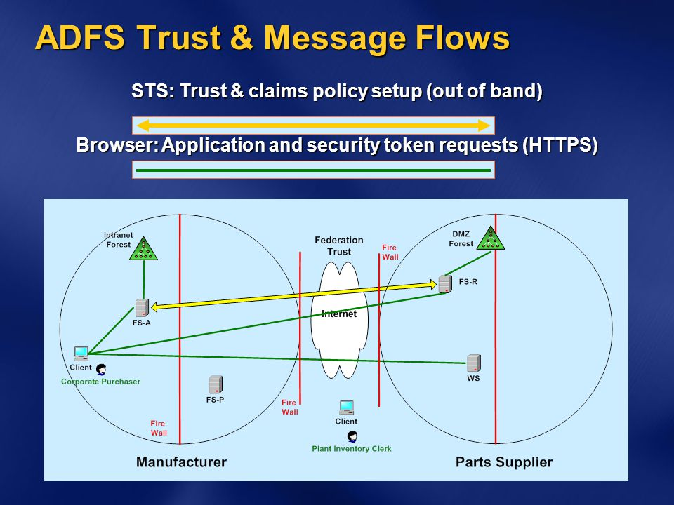 ADFS Trust & Message Flows