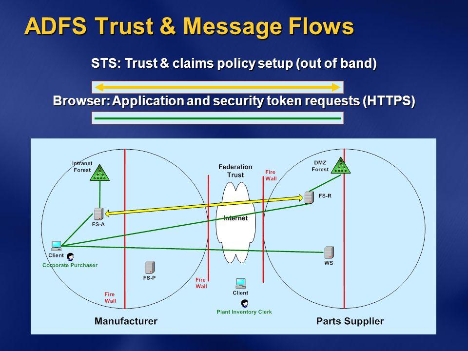 ADFS Trust & Message Flows