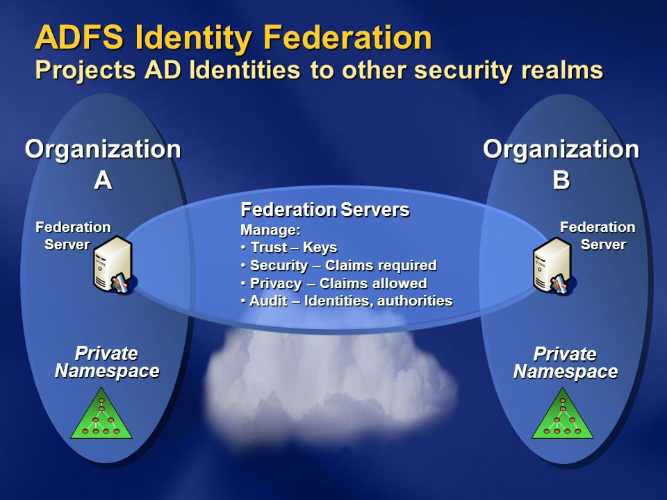 4/14/2017 11:44 AM ADFS Identity Federation Projects AD Identities to other security realms. Organization.