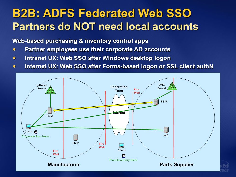 B2B: ADFS Federated Web SSO Partners do NOT need local accounts