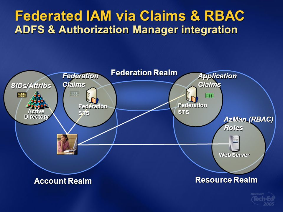 4/14/2017 11:44 AM Federated IAM via Claims & RBAC ADFS & Authorization Manager integration. Federation Realm.