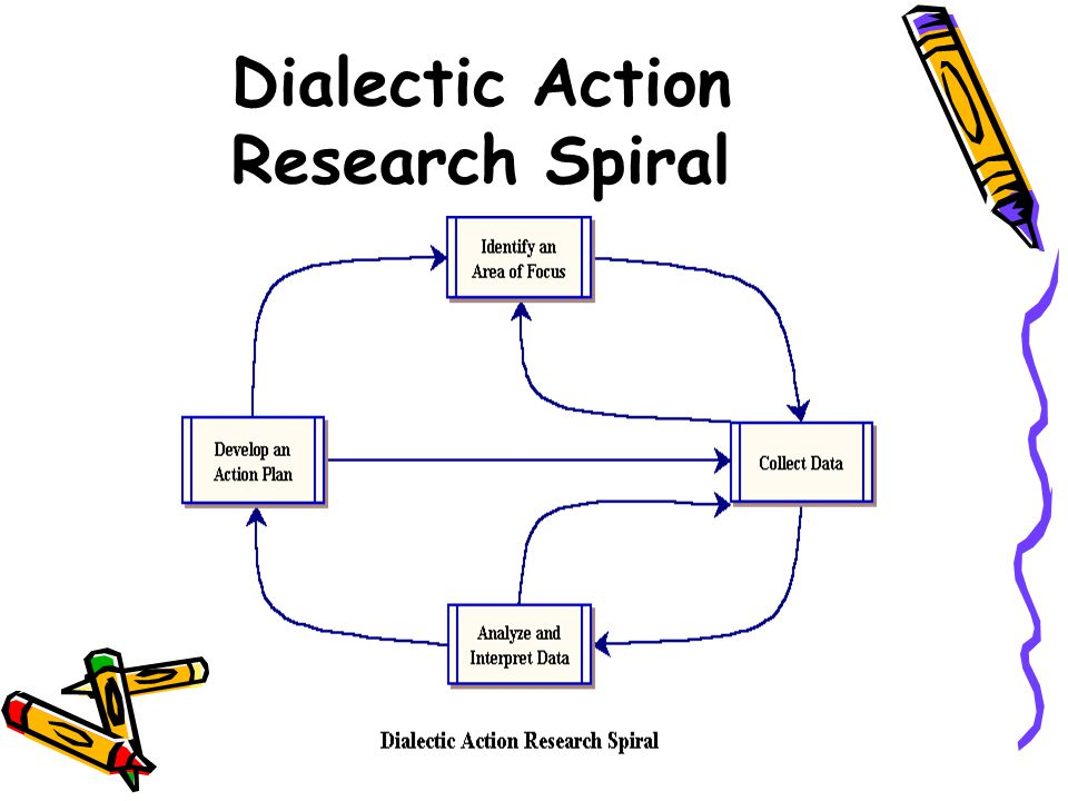 Dialectic Action Research Spiral