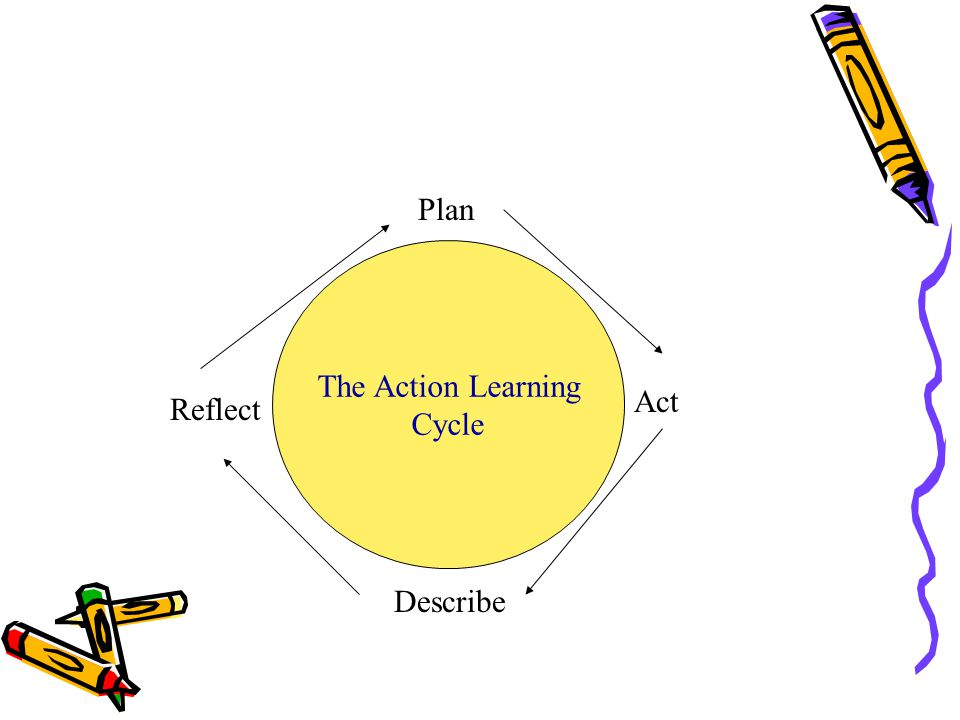 Plan The Action Learning Cycle Act Reflect Describe