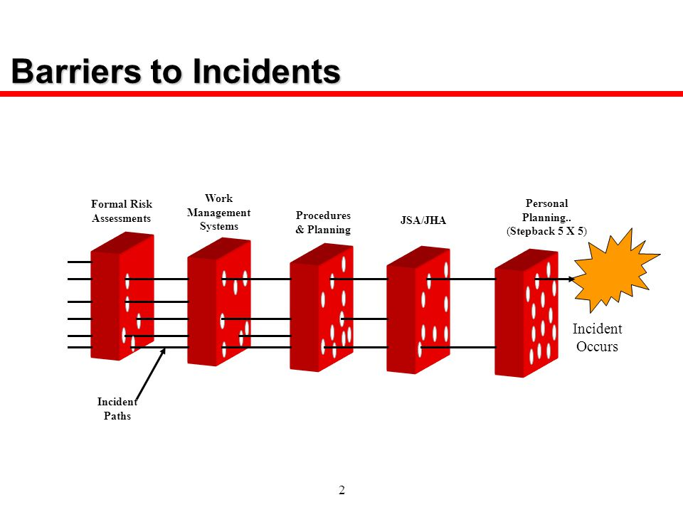 Barriers to Incidents Incident Occurs Work Formal Risk Management