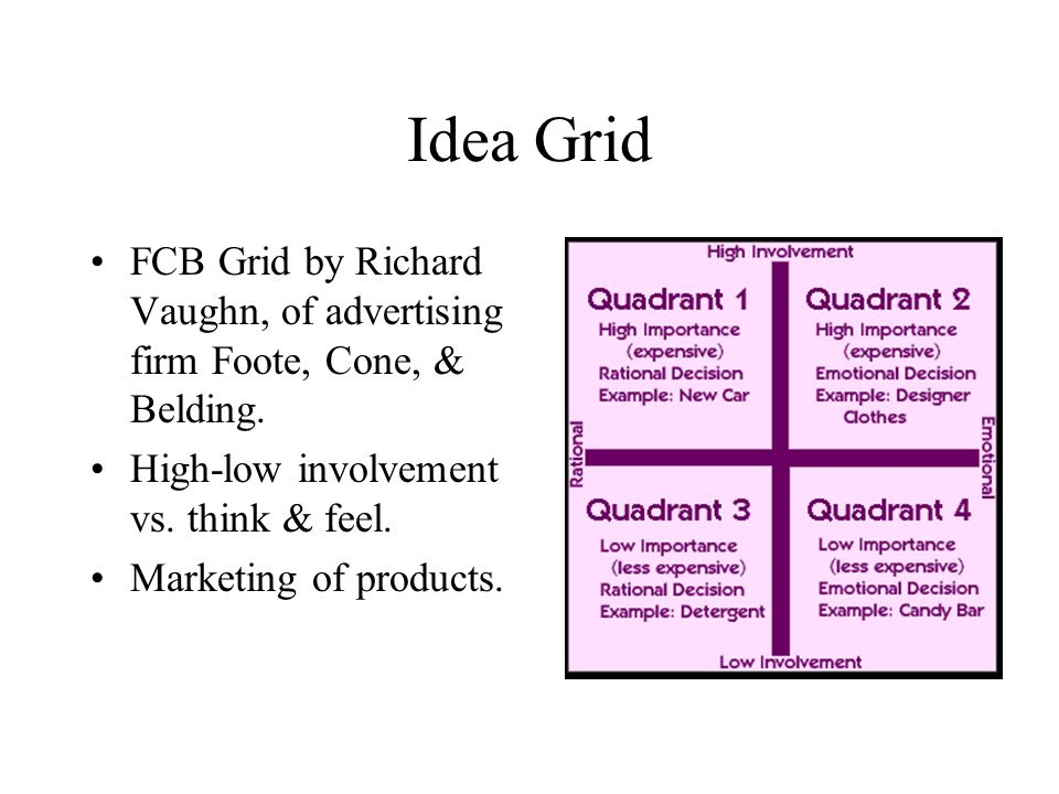 Idea Grid FCB Grid by Richard Vaughn, of advertising firm Foote, Cone, & Belding. High-low involvement vs. think & feel.