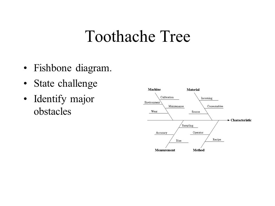 Toothache Tree Fishbone diagram. State challenge