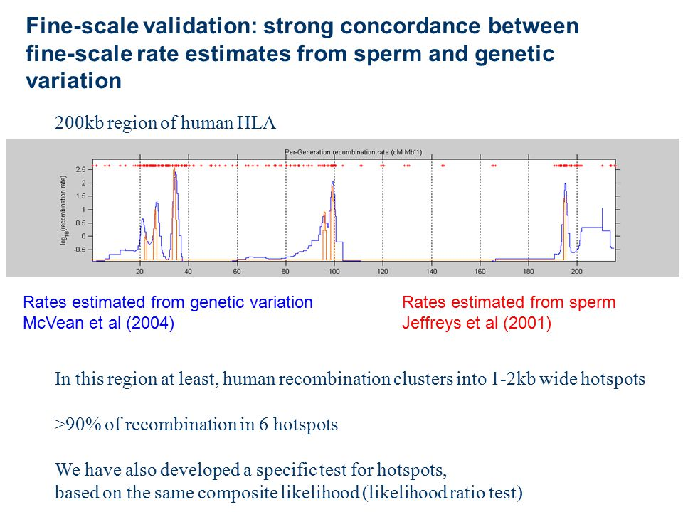 Fine-scale validation: strong concordance between fine-scale rate estimates from sperm and genetic variation