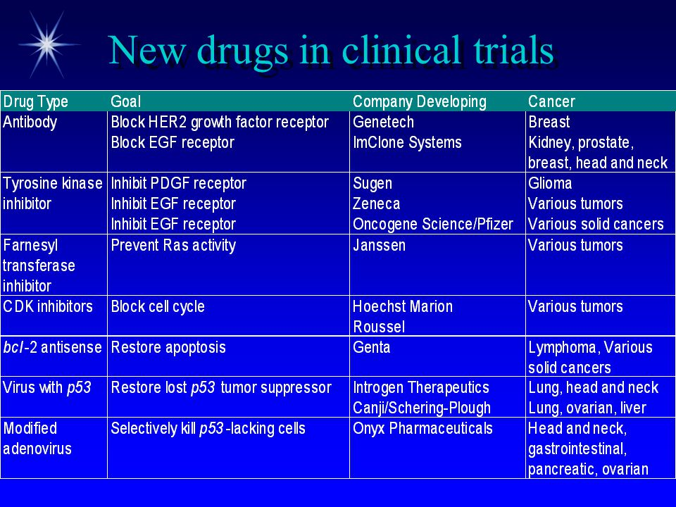 New drugs in clinical trials