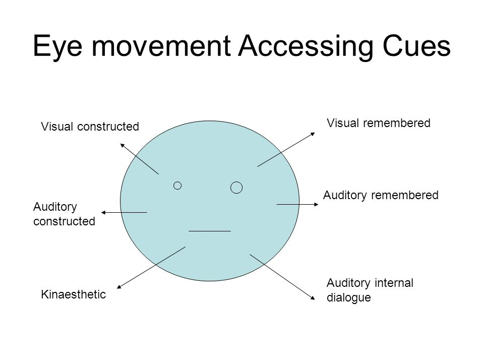 Eye movement Accessing Cues