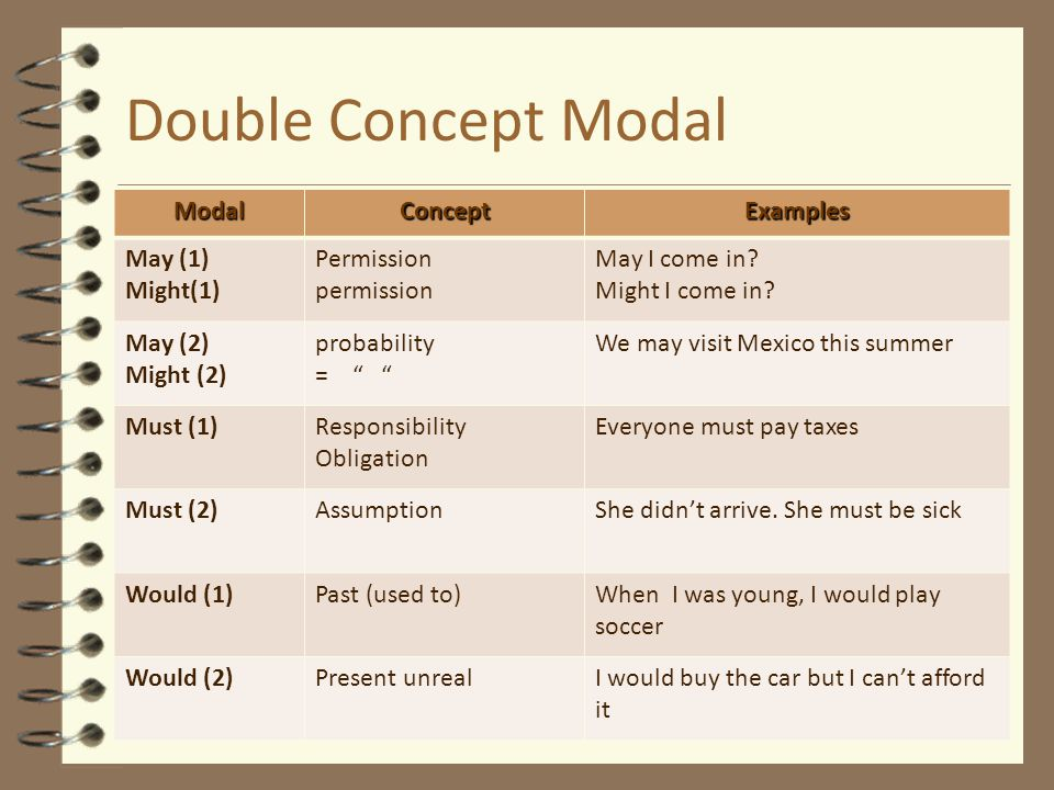 Double Concept Modal Modal Concept Examples May (1) Might(1)