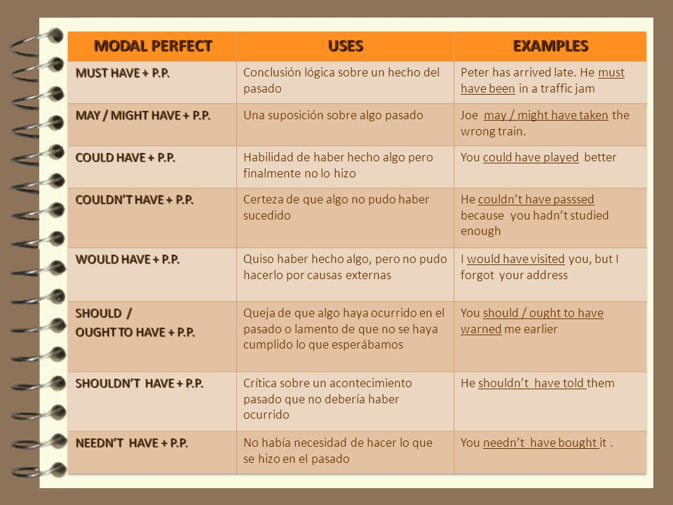 MODAL PERFECT USES EXAMPLES